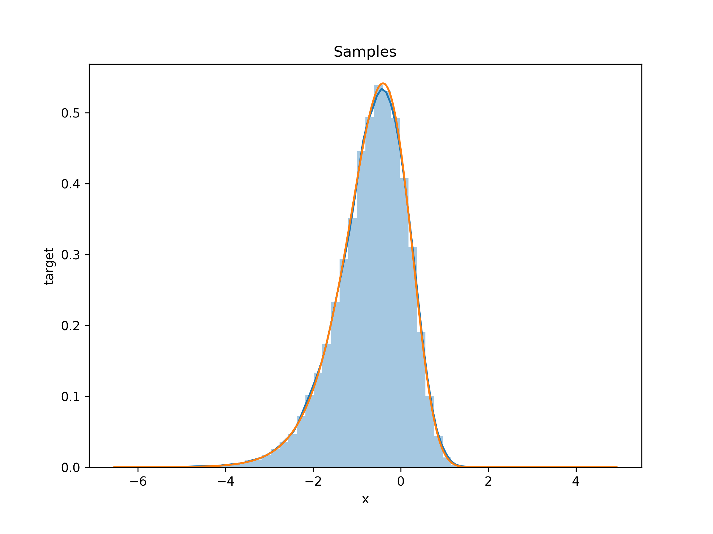 HAIS samples from log-gamma distribution